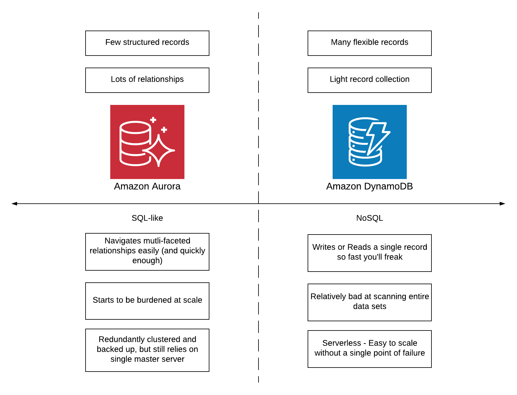 SQL-like vs. NoSQL